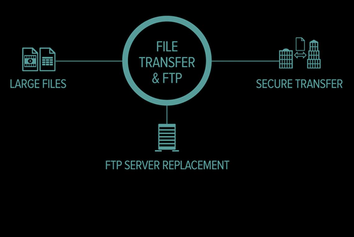 Austausch grosser Files direkt zwischen Server